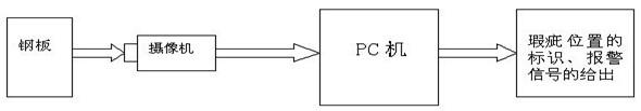 钢板瑕疵检测系统框图