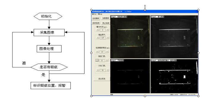 系统流程图和人机界面
