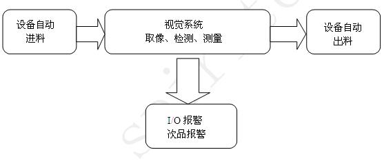 系统原理介绍