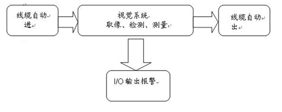 1.系统原理