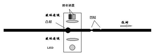 线缆表面缺陷检测